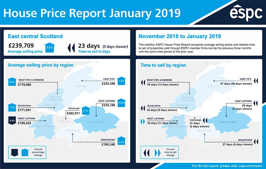 House Price Report Infographic January 2019